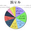 【ウォーブレ】ミッドレンジタオシン ガイド