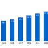 2022年のB2CEC市場は1.7倍の26兆円に成長、野村総研が予測。