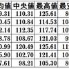 円からドルへの両替はお得か?直近6年間のデータを集計。