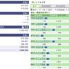 2020年05月25日(月)投資状況報告