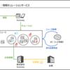 ビジネス × AI(人工知能)|  SENSY CLOSET(センシークローゼット)