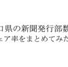 山口県の新聞発行部数とシェア率を新聞社別にまとめてみた。