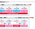 NTT支払いの翌月合算請求(隔月請求)をキャンセルする
