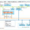 vSphere with Tanzu NSX-ALB(Avi)版ラボ環境構築。Part-01 事前準備編
