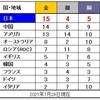 【東京五輪】日本は金15!【エンゼルス・大谷】ホームラン37号!(2位に5本差で独走)