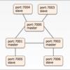 5分で分かるRedis Clusterの構築方法
