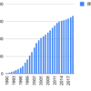 1990年から東鉄工業を積み立てるとどうなるか