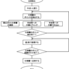 ボロボロな技術仕様書から一部有用な技術仕様書を作成する