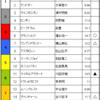 中京記念予想 2017/07/23(日)