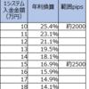 【ループイフダン4・5すくみと裁量の結果】4月1週は2500pips証拠金で年利換算16.9%(すくみ11.1%+裁量5.8%)。2000pipsで25.4%。すくみ+裁量での実績を載せます。