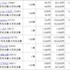 【株】2020年10月の株状況