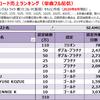 SEAMOの配信ダウンロード売上ランキング