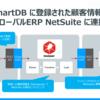ETLツール DataSpirder を使って SmartDB の顧客情報をグローバルERP の NetSuite に連携:CData JDBC Driver