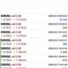 【 2月 21日】FX自動売買記録:ユーロドル