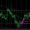 1月27日(水)【Day】FX初心者 本日のドル円・ユーロドルのエントリーポイント『深夜のFOMCはまた乱高下で終了か!?』