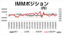 円ネットロング、小幅に縮小【今週のIMMポジション】2020/7/7