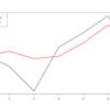 トレンド・季節調整付き時系列データの回帰モデルを交差検証してみる