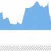 3/26~3/30の週間EA運用結果 損益 -39,241円(-89.2pips)