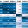 8資産均等バランスは株の水割り