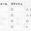 【Unity】【エディタ】WindowsとMacでパスを正しく取り扱う