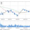 (株)アマダ (6113) 株価チャート 現在の状況