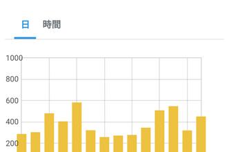【12638PV】ブログ開設から19ヶ月目のアクセス数と3月投稿分おすめ記事3選
