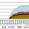 5358番ポートへのアクセスが増加、「Mirai」と異なるIoTボットネットか