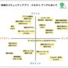 コミュニティマネジメントにおけるオフライン/オンラインイベントの使い分け(課題)