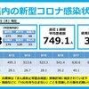 新型コロナ 兵庫県 1,078人 , 宝塚市 47人