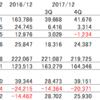 AT&T(T)の配当利回りが6.91%に上昇!いよいよ買うか?