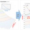 ソフトウェア開発全工程での不具合数を推測する Rayleighモデル (レイリーモデル)  後編:数式からみえる本番不具合を減らす方法