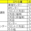 【数字で見る乃木坂46】メンバーの推され度ランキング by運営