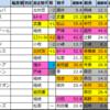 宝塚記念(G1)2021【過去成績データ好走馬傾向】
