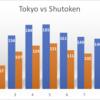 東京の感染者数75人は収まってきた兆しか?