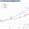 日本の公立小中学校の体育館のエアコン設置率は5%