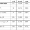 ジェンダーギャップに関する国際ランキングを見る