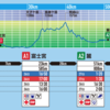「UTMF 2019」④A2 麓まで