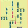歴史人物語り#87 六角氏異聞シナリオを作って遊んでみたい、対外的にも影響力が強かった六角氏正統の嫡流・六角義実、義秀、義郷