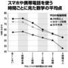 【家庭学習力がアップする生活習慣】 携帯・スマートフォンのリスクについて③〜成績の下降〜
