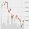 Coinbase、BitfinexがSegwit実装したのに相場下がり傾向😭