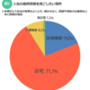 「自宅」で死ねない日本人、8割の人が「病院死」してる。