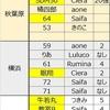 4月14日お披露目ワンオフモデル結果。