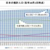 日本の推計人口(1986~2015年)