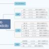 【予想⇒結果】弥生賞(G2)、大阪城S 2020年3月8日(日)