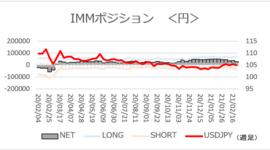「ドル/円、5カ月ぶり高値で円高見通し後退」【今週のIMMポジション】2021/3/1