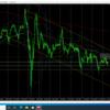 10月17日(土)【Weekly】FX 今週のチャート分析及び環境認識と来週のチャート予想『ドル円・ユーロドル』