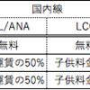 飛行機の子供料金は何歳まで?ANA/JAL/LCC別に解説!