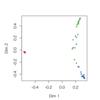 ランダムフォレストのMDS plotで誤分類されている標本だけ書式を変える