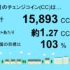 11月分の千葉市緑区高田町1号発電所のチェンジコインは15,893CCでした!