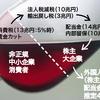 現在の日本の異常な政治状況についての考察